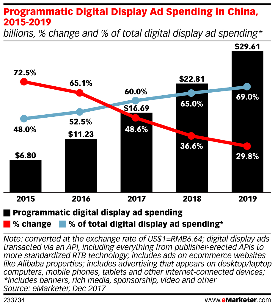 Programmatic Ad Spend